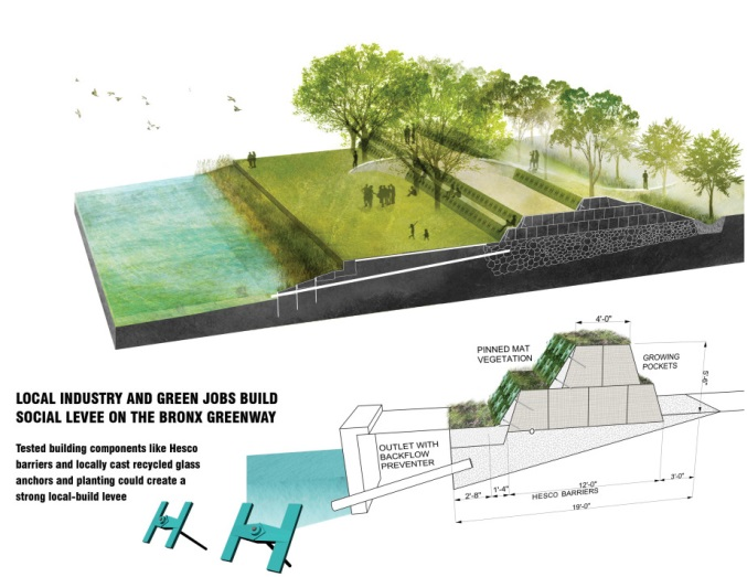Rebuild by Design initiative gathers public input to envision a more resilient Hunts Point