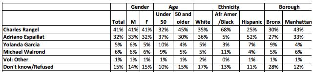 New Poll On Espaillat/Rangel Congressional Battle