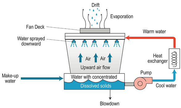 How Cooling Towers Operate