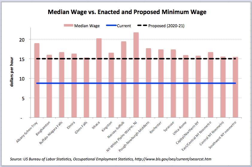 Media Wage_Enacted and Proposed Minimum Wage 2015