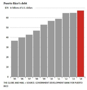 PR Debt Chart_The Globe and Mail