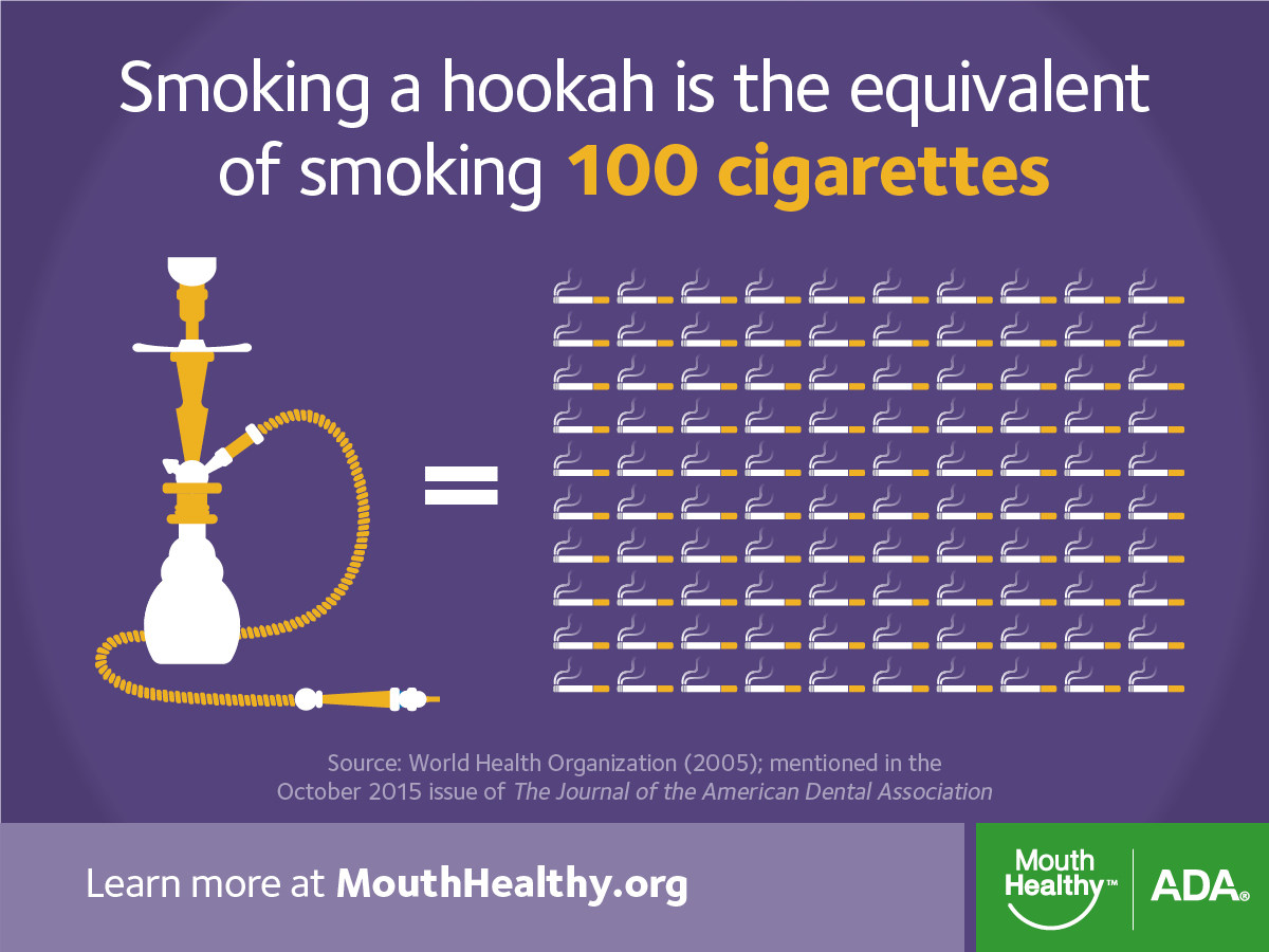 Researchers Find Hookah Smoking Can Lead to Serious Oral Conditions. Source: American Dental Association