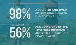 Brain Health Survey Infographic (PRNewsFoto/AARP)