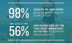 Brain Health Survey Infographic (PRNewsFoto/AARP)