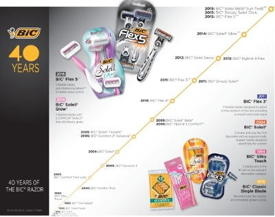 BIC(R) Razors Celebrates 40 Years - Latest Product Introductions, Including the BIC(R) Flex 5(TM) and BIC(R) Soleil(R) Glow, are Testament to Brand's Commitment to Technology and Innovation.