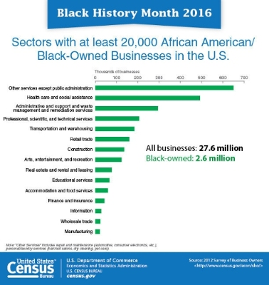 Black History Month 2016_Census Bureau