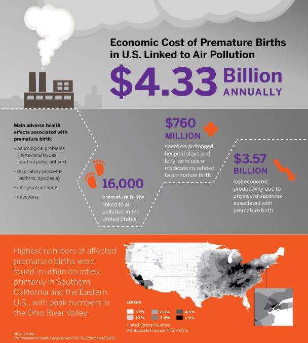 Air Pollution_Premature Births