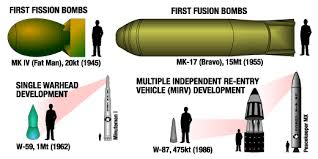 US Nuclear Forces