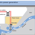 Hydroelectric power generation. Courtesy: US Geological Survey.