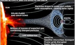 Solar Storms and the Earth's Protective Shield – Laura Roberts Artal