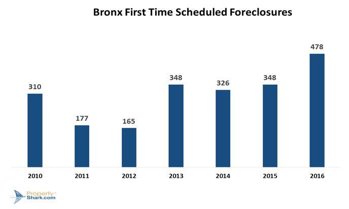 bronx-foreclosure-trends