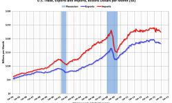 U.S. Trade Deficit Declined in December