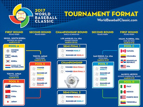 WBC 2017 Seedings-Pintrest