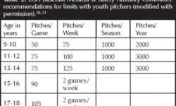 From: Kerut EK, Kerut DG, Fleisig GS, Andrews JR. Prevention of Arm Injuries in Youth Baseball Pitchers. J La Med Assn 2008; March/April
