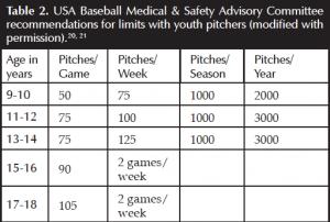 From: Kerut EK, Kerut DG, Fleisig GS, Andrews JR. Prevention of Arm Injuries in Youth Baseball Pitchers. J La Med Assn 2008; March/April