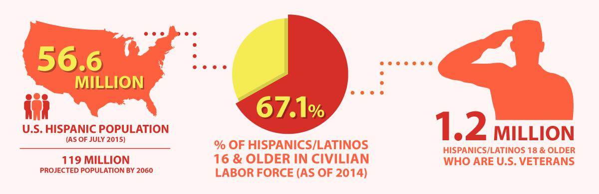 US Department of Defense - Hispanic Heritage Month Infographic