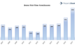 Foreclosures in the Bronx up 44% year-over-year